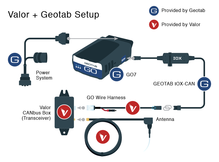 GPS Vehicle Tracking Device Features and Add-ons - GoGPS on